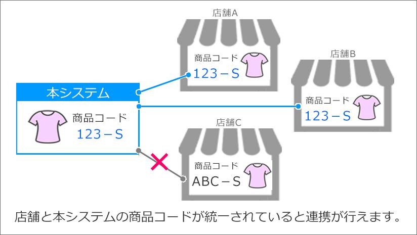 ネクストエンジンの商品コード